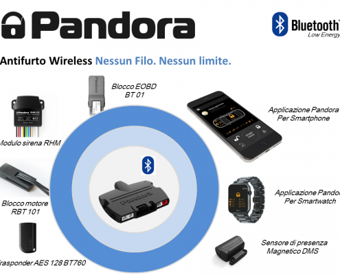 Bluetooth System